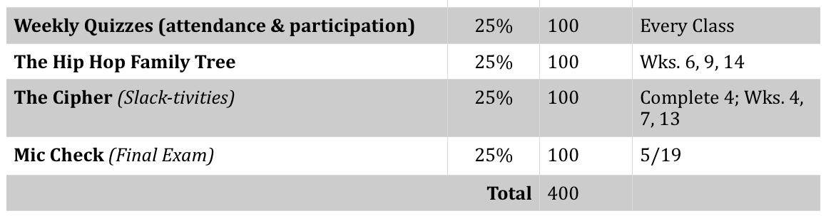 grading percentage breakdown table